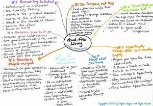 Goal-free Living Mind Map