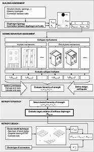Flowchart On Retrofit Strategy For Timber Floor Diaphragms