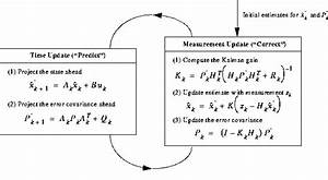 Operational Diagram Of The Kalman Filter Depicting