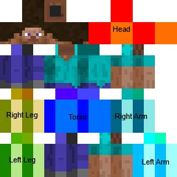 character model  latest minecraft skin format issue