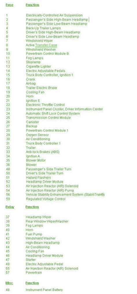 Best Images Gmc Truck Fuse Diagrams Sierra