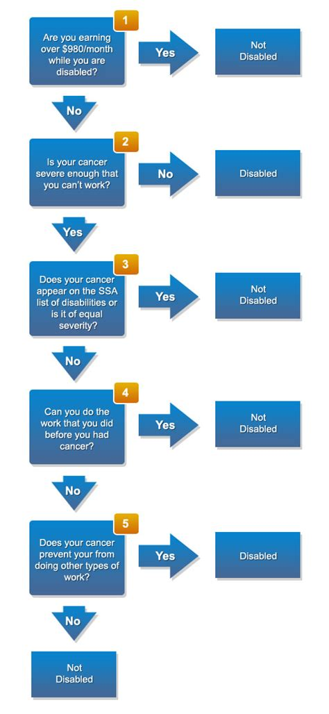 social security disability process flow chart step disability approval process caring voice