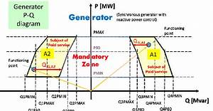 Pq Diagram Of A Synchronous Generator