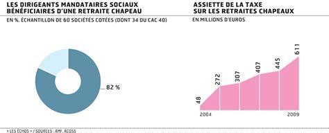 montant plafond retraite securite sociale 2011