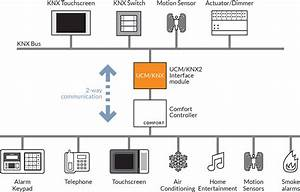 Cytech Comfort To Knx Module