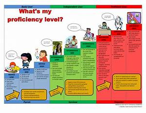 ACTFL Proficiency Chart by English_Russian - Teaching ...