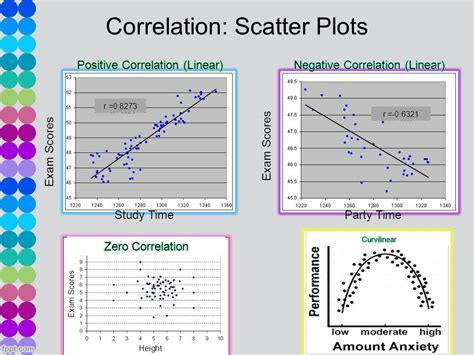 hypothesis of association correlation ppt