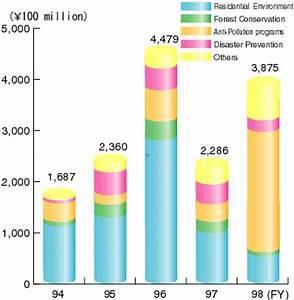 Environmental Pollution Graphs