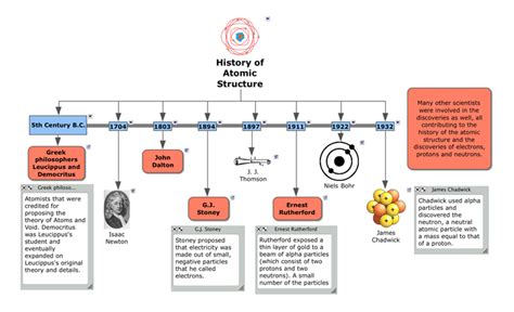 Physical Science Time Line: History of Atomic Structure