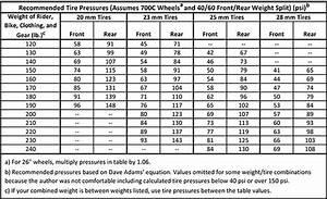Tire Pressure Table