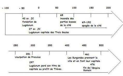 Carte De Le Gaulois 2010 Complete by Frise Chronologique Histoire Romaine R 233 Sultats Aol De La