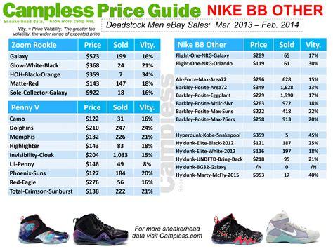 bureau price cless sneaker price guide 03 01 14 cless sneakerhead data