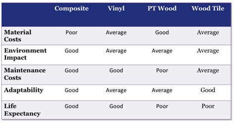 the benefits of composite and vinyl decks fencing