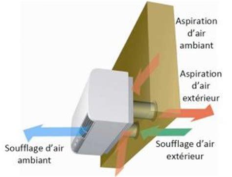 climatisation sans bloc exterieur climatiseurs sans groupe ext 233 rieur olimpia splendid maison energy
