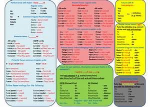 Image 500 354 Tenses Chart Verb Tenses Spanish Tenses