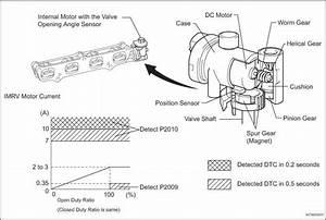 Heater Control Circuit Low Bank 1 Sensor 1