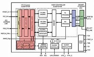Integrating A Pci Express Digital Ip Core Into A Gigabit
