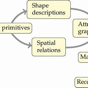 Pdf  Integrating Vocabulary Clustering With Spatial