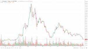 The general idea is, in order to have things transferred or executed by the network, you have to consume or burn gas. Ripple, Ethereum, Litecoin Prices - Charts Remain Negative