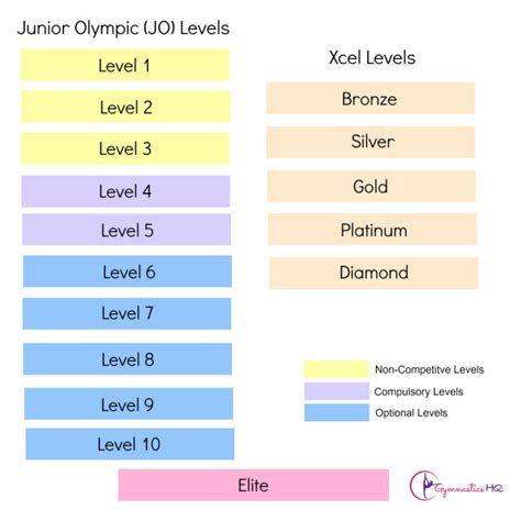 level 3 gymnastics floor routine 2017 gymnastics levels guide