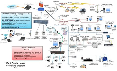 Wiring Network Diagram by Home Wired Network Diagram Home Network Diagram