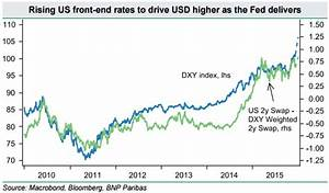 Usd Positioning Is Relatively Neutral Long Usd Into Fomc