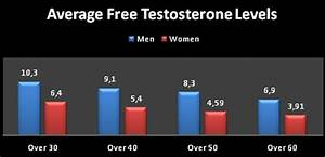 Testosterone Levels By Age Chart What Are Free Testosterone Levels And To Check Your Levels