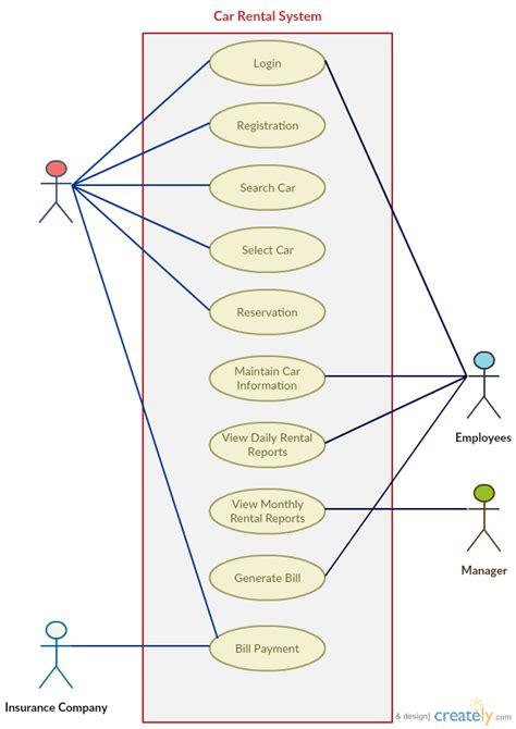 case templates  instantly create  case diagrams