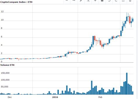 Mining ethereum vs bitcoin has become a much closer competition. Ethereum Value Chart November 2020