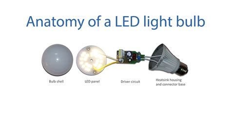 why do leds a higher initial cost than traditional