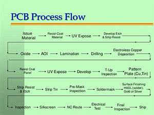 South Bay Circuits Printed Circuit Board Process For Newbies