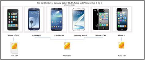 do iphone 4 sim cards move a sim card between samsung galaxy s3 s4 or note 2 2890