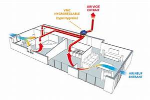 Vmc Hygro B Atlantic : vmc simple flux hygror glable vmc ventilation prosp 39 air ~ Edinachiropracticcenter.com Idées de Décoration