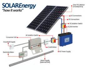 Solar Panel System Wiring Diagram
