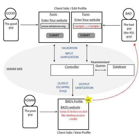 twig templates symfony2 validation vs sanitization in symfony2 twig stack