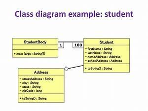 Design And Uml Class Diagrams