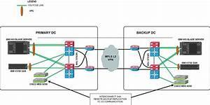Cisco Nexus 7009 Dc Core Switch With Mds 9250i San Switch