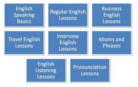 basic spoken english  training