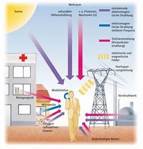 Schutz Vor Strahlung : was ist strahlung geigerzaehler ~ Lizthompson.info Haus und Dekorationen