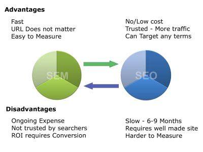 seo and sem basics link building info the 3 pillars of seo sem and their