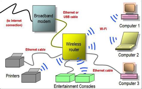 Wireles Home Network Setup Diagram by Understanding The Technology Wi Fi
