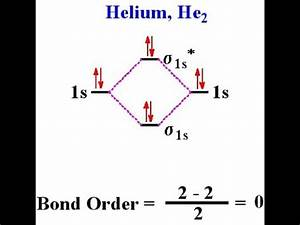 Molecular Orbital Structure Of He2