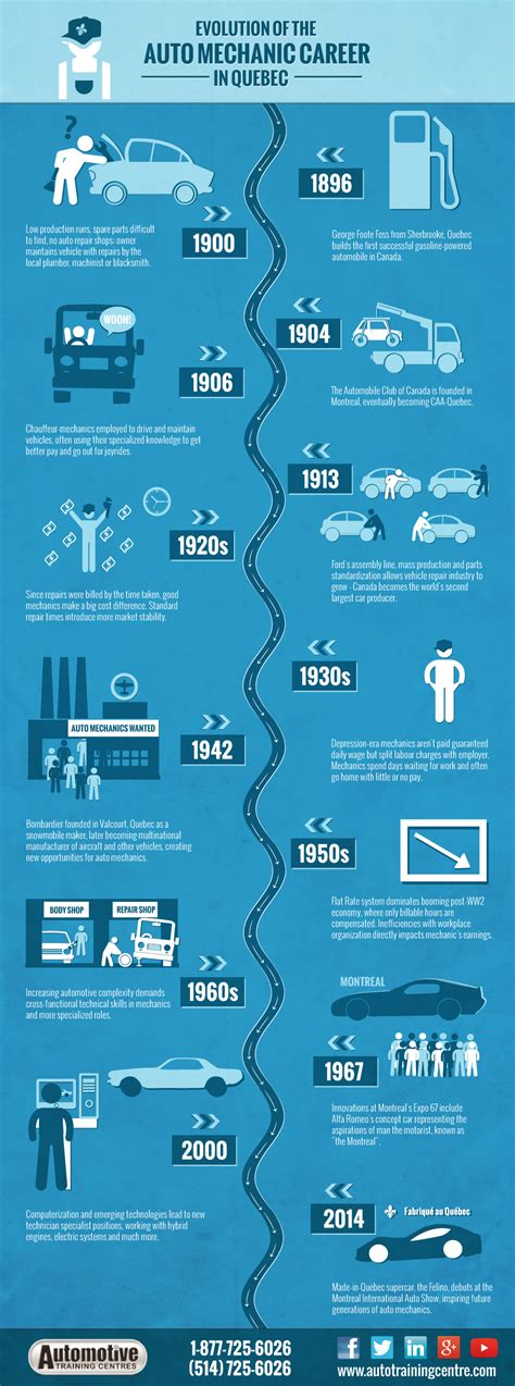 Auto Mechanic Career Information by Infographic Evolution Of The Auto Mechanic Career In