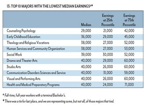 college exposed  majors   popular highest