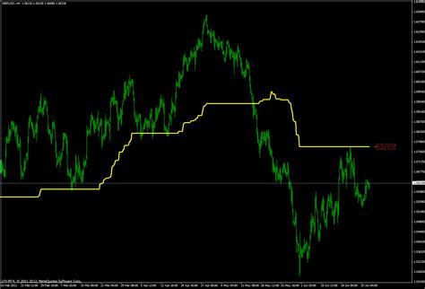 pivot indicator gann levels square technique chart dynamic calculation based gbpusd h4 period