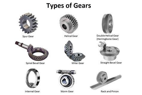Types Of Gears- Spur Gear, Helical Gear, Bevel Gear Etc