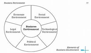 Ncert Class Xii Business Studies  Chapter 3  U2013 Business Environment