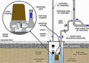 Image Result For Sewer Ejector Pit
