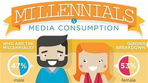 Millennials Media Habits