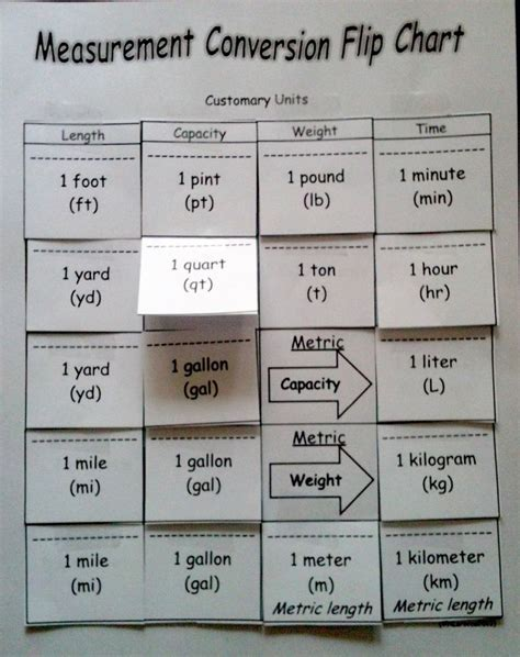 4md1 and 4md2 activity flip chart i use this to help